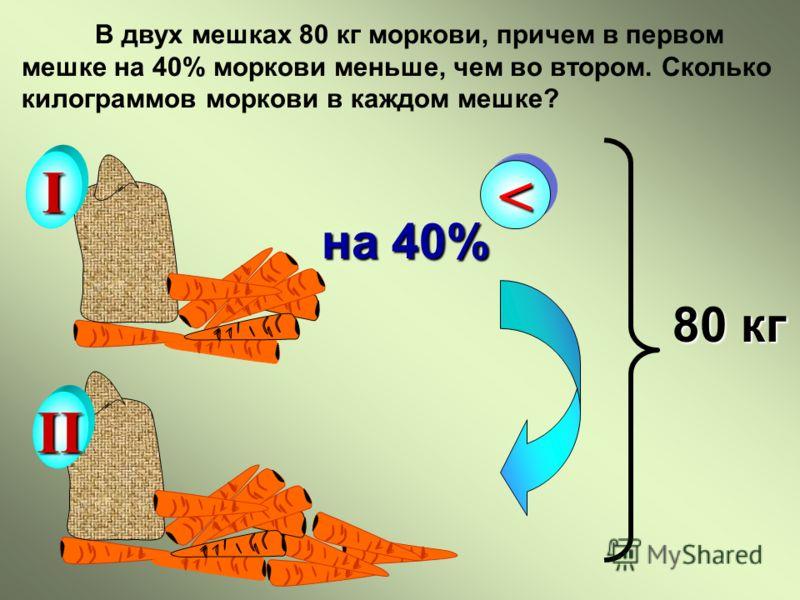 В двух мешках 80 кг моркови, причем в первом мешке на 40% моркови меньше, чем во втором. Сколько килограммов моркови в каждом мешке? I II 80 кг на 40%