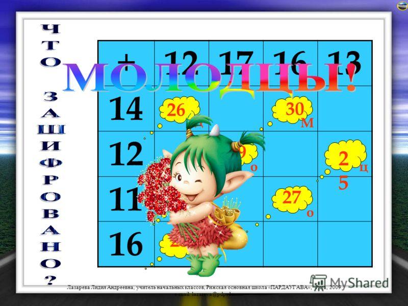 Лазарева Лидия Андреевна, учитель начальных классов, Рижская основная школа «ПАРДАУГАВА», Рига, 2009 e-mail: lazareva@pdps.lv 27293133353739 45434139373533