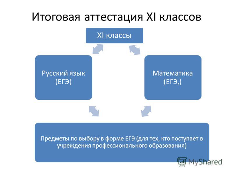 Итоговая аттестация XI классов XI классы Математика (ЕГЭ,) Предметы по выбору в форме ЕГЭ (для тех, кто поступает в учреждения профессионального образования) Русский язык (ЕГЭ)