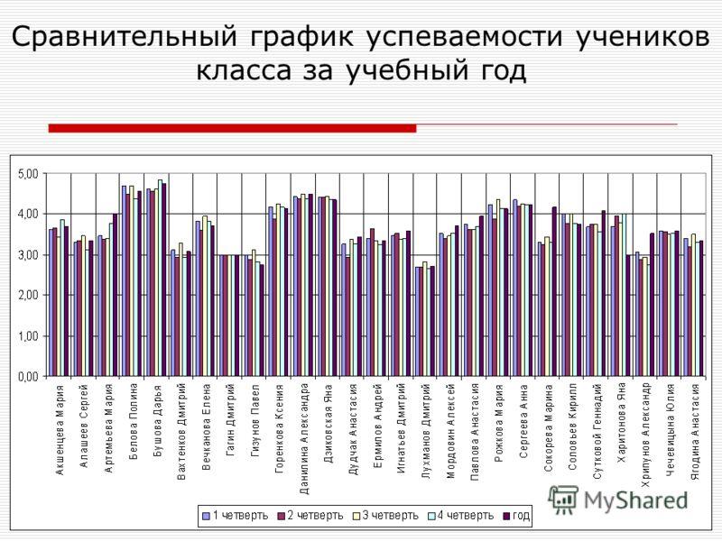 Копылова Е.П. 18.12.2009 Сравнительный график успеваемости учеников класса за учебный год