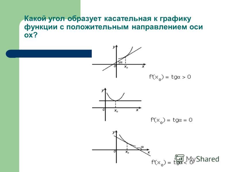 Какой угол образует касательная к графику функции с положительным направлением оси ох?