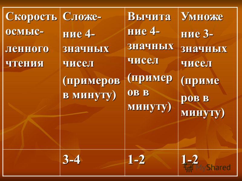 Скорость осмыс- ленного чтения Сложе- ние 4- значных чисел (примеров в минуту) Вычита ние 4- значных чисел (пример ов в минуту) Умноже ние 3- значных чисел (приме ров в минуту) 3-41-21-2