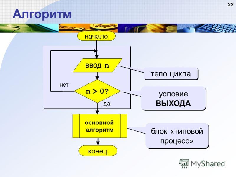 22 Алгоритм начало конец да нет n > 0? тело цикла условие ВЫХОДА блок «типовой процесс» ввод n основной алгоритм