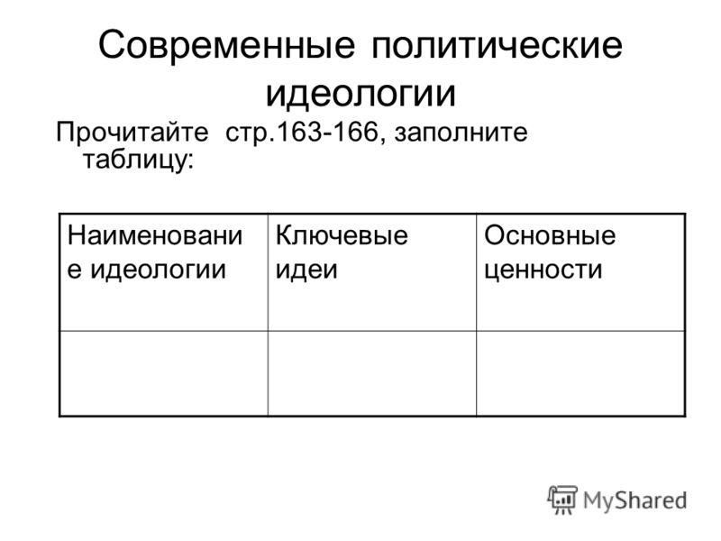 Современные политические идеологии Прочитайте стр.163-166, заполните таблицу: Наименовани е идеологии Ключевые идеи Основные ценности