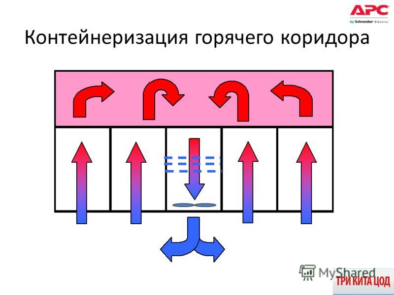 Контейнеризация горячего коридора