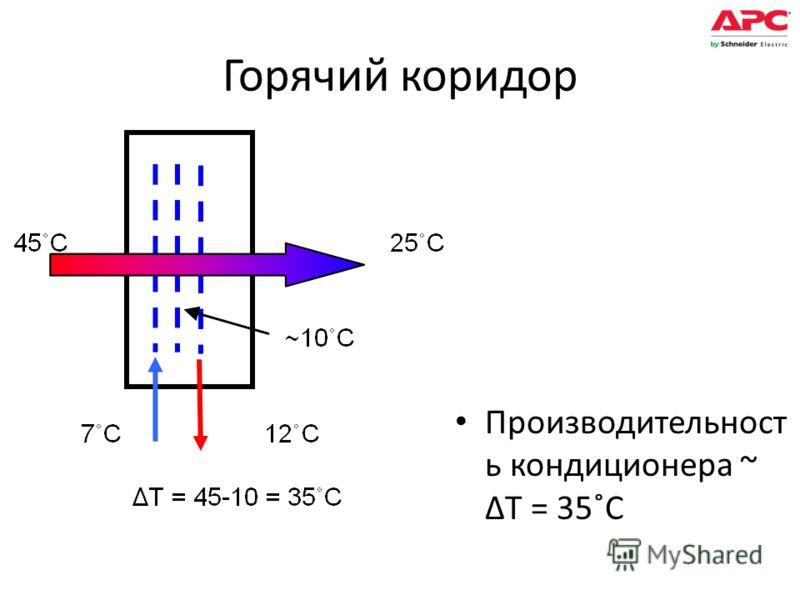 Горячий коридор Производительност ь кондиционера ~ ΔT = 35˚C