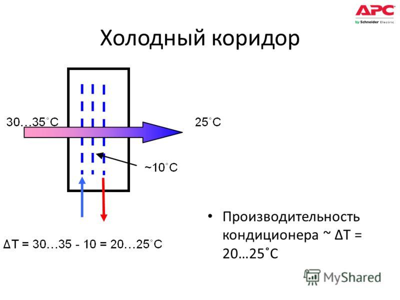 Холодный коридор Производительность кондиционера ~ ΔT = 20…25˚C