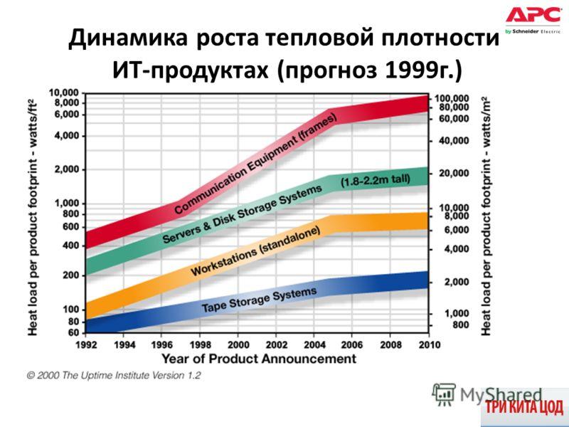 Динамика роста тепловой плотности ИТ-продуктах (прогноз 1999г.)