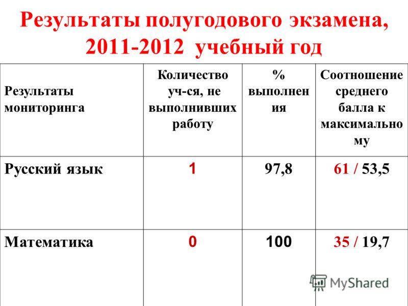 Результаты полугодового экзамена, 2011-2012 учебный год Результаты мониторинга Количество уч-ся, не выполнивших работу % выполнен ия Соотношение среднего балла к максимально му Русский язык 1 97,861 / 53,5 Математика 0100 35 / 19,7