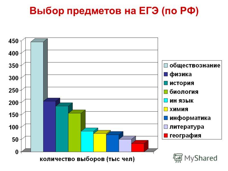 Выбор предметов на ЕГЭ (по РФ)