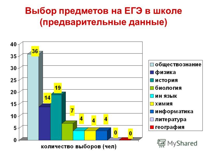 Выбор предметов на ЕГЭ в школе (предварительные данные)