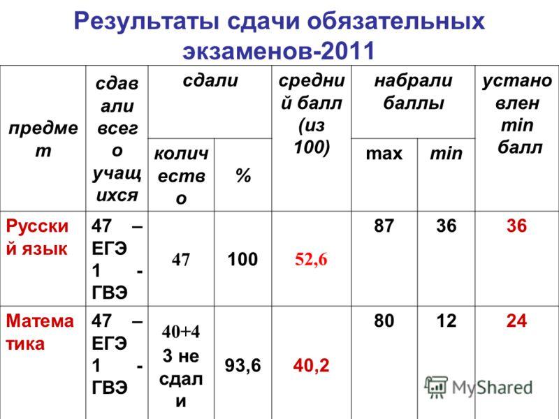 Результаты сдачи обязательных экзаменов-2011 предме т сдав али всег о учащ ихся сдалисредни й балл (из 100) набрали баллы устано влен min балл колич еств о % maxmin Русски й язык 47 – ЕГЭ 1 - ГВЭ 47 100 52,6 8736 Матема тика 47 – ЕГЭ 1 - ГВЭ 40+4 3 н