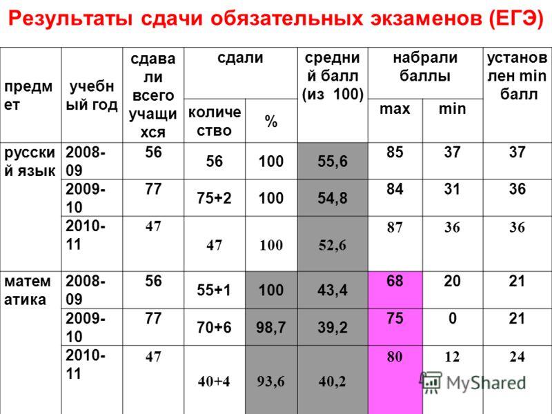 Результаты сдачи обязательных экзаменов (ЕГЭ) предм ет учебн ый год сдава ли всего учащи хся сдалисредни й балл (из 100) набрали баллы установ лен min балл количе ство % maxmin русски й язык 2008- 09 56 10055,6 8537 2009- 10 77 75+210054,8 843136 201