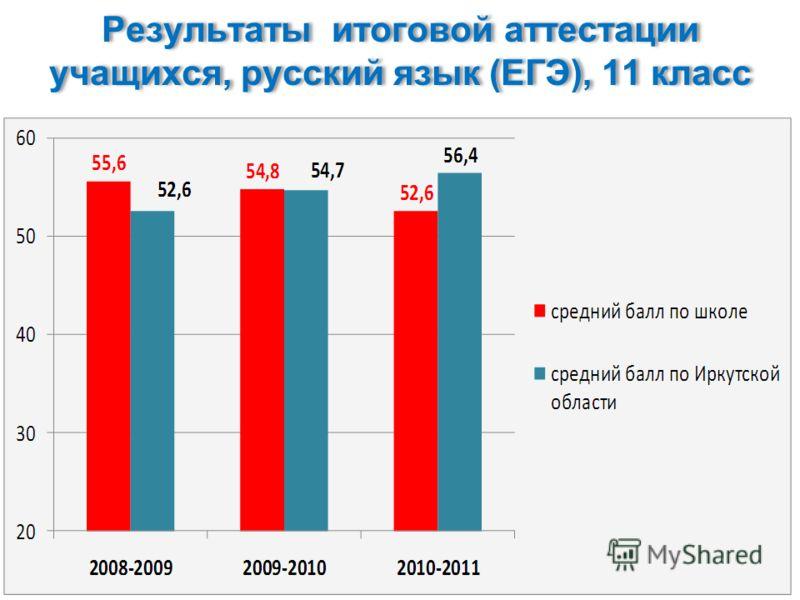 Результаты итоговой аттестации учащихся, русский язык (ЕГЭ), 11 класс