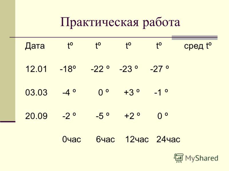 Практическая работа Дата tº tº tº tº сред tº 12.01 -18º -22 º -23 º -27 º 03.03 -4 º 0 º +3 º -1 º 20.09 -2 º -5 º +2 º 0 º 0час 6час 12час 24час