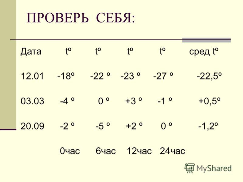 ПРОВЕРЬ СЕБЯ: Дата tº tº tº tº сред tº 12.01 -18º -22 º -23 º -27 º -22,5º 03.03 -4 º 0 º +3 º -1 º +0,5º 20.09 -2 º -5 º +2 º 0 º -1,2º 0час 6час 12час 24час