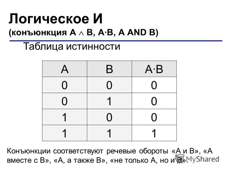Логическое И (конъюнкция A B, А·B, A AND B) Таблица истинности ABА·BА·B 000 010 100 111 Конъюнкции соответствуют речевые обороты «А и В», «А вместе с В», «А, а также В», «не только А, но и В».