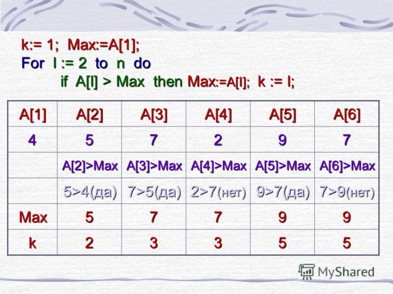 k:= 1; Max:=A[1]; For I := 2 to n do if A[I] > Max then Max :=A[I]; k := I; A[1] A[2]A[3]A[4]A[5]A[6] 457297 A[2]>MaxA[3]>MaxA[4]>MaxA[5]>MaxA[6]>Max 5>4(да) 7>5(да) 2>7 (нет) 9>7(да) 7>9 (нет) Max57799 k23355