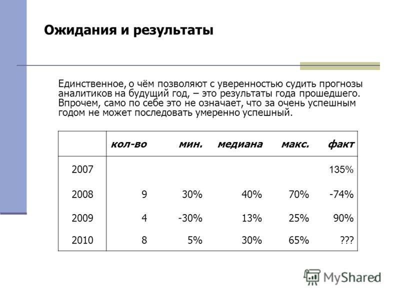 2 Ожидания и результаты кол-вомин.медианамакс.факт 2007 135% 2008930%40%70%-74% 20094-30%13%25%90% 201085%30%65%??? Единственное, о чём позволяют с уверенностью судить прогнозы аналитиков на будущий год, – это результаты года прошедшего. Впрочем, сам