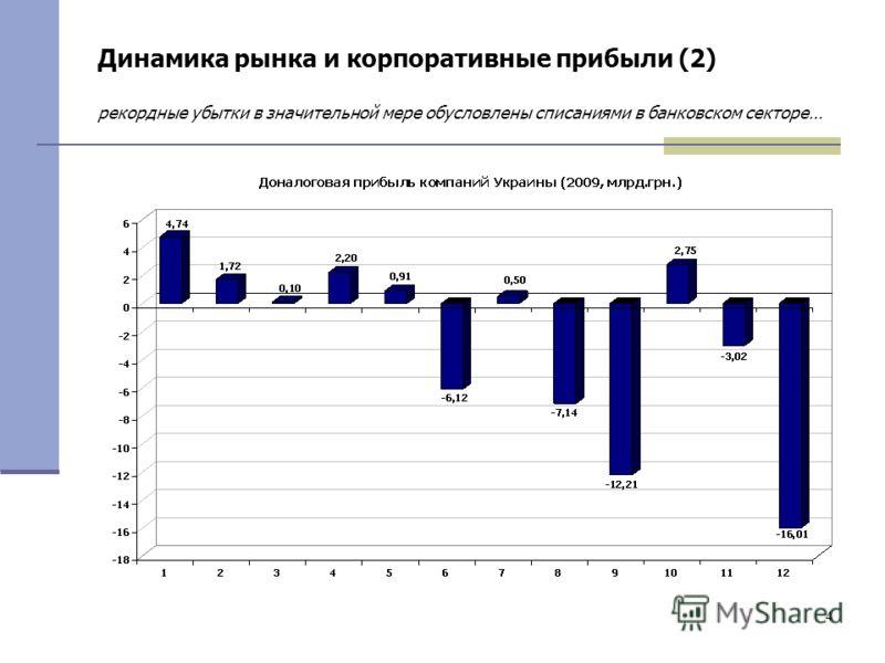 4 Динамика рынка и корпоративные прибыли (2) рекордные убытки в значительной мере обусловлены списаниями в банковском секторе…