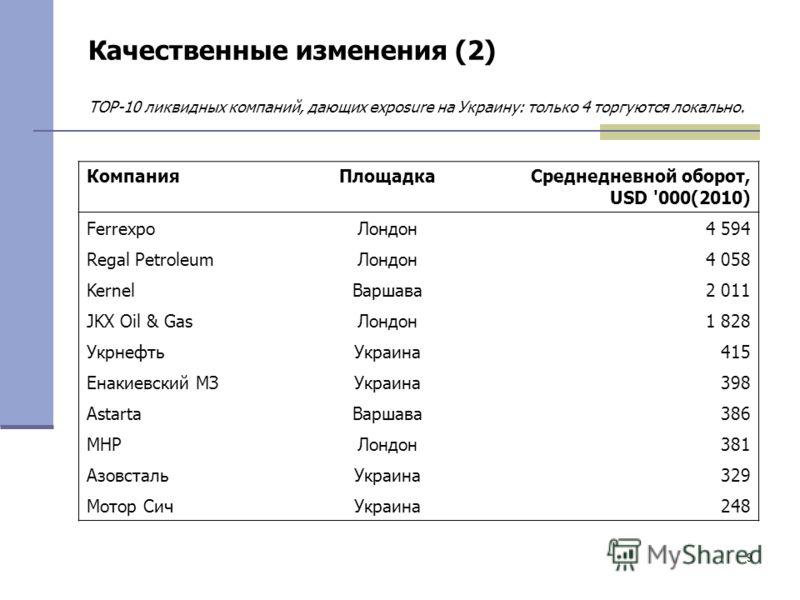 9 Качественные изменения (2) TOP-10 ликвидных компаний, дающих exposure на Украину: только 4 торгуются локально. КомпанияПлощадкаСреднедневной оборот, USD '000(2010) FerrexpoЛондон4 594 Regal PetroleumЛондон4 058 KernelВаршава2 011 JKX Oil & GasЛондо