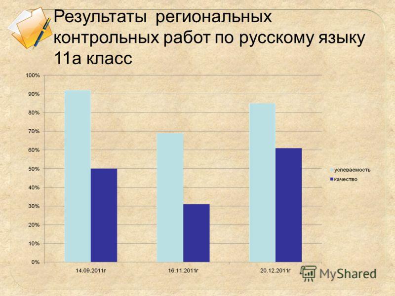 Результаты региональных контрольных работ по русскому языку 11а класс