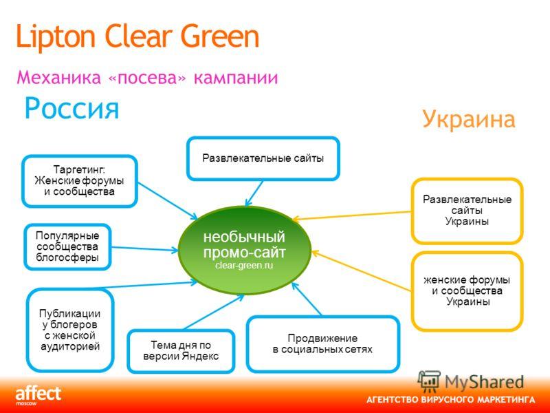 АГЕНТСТВО ВИРУСНОГО МАРКЕТИНГА Lipton Clear Green Механика «посева» кампании Публикации у блогеров с женской аудиторией Развлекательные сайты Продвижение в социальных сетях Тема дня по версии Яндекс Таргетинг: Женские форумы и сообщества Популярные с