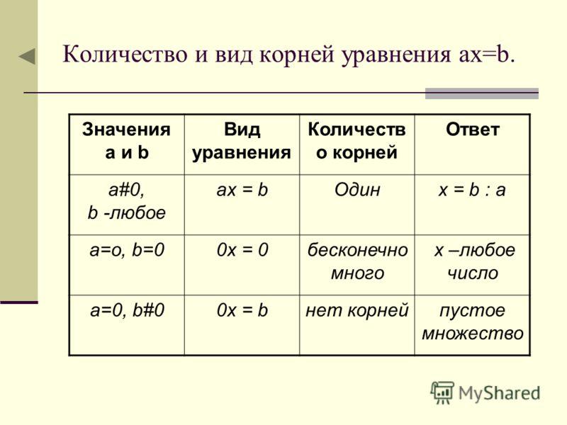Количество и вид корней уравнения ах=b. Значения а и b Вид уравнения Количеств о корней Ответ a#0, b -любое aх = bОдинх = b : а а=о, b=00x = 0бесконечно много х –любое число a=0, b#00x = bнет корнейпустое множество