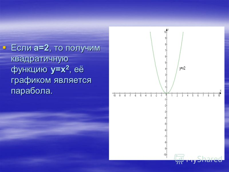 Если а=2, то получим квадратичную функцию у=х 2, её графиком является парабола. Если а=2, то получим квадратичную функцию у=х 2, её графиком является парабола.