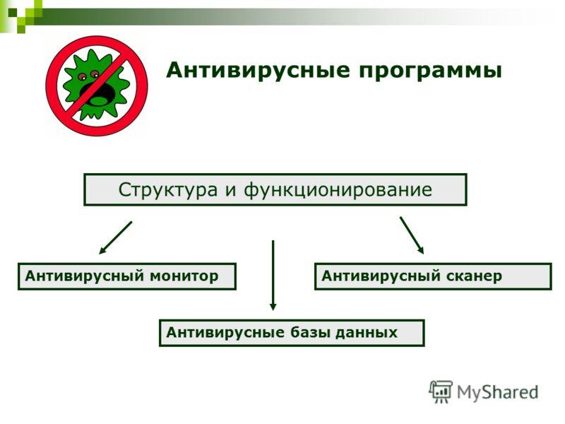 Антивирусные программы Структура и функционирование Антивирусные базы данных Антивирусный сканер Антивирусный монитор