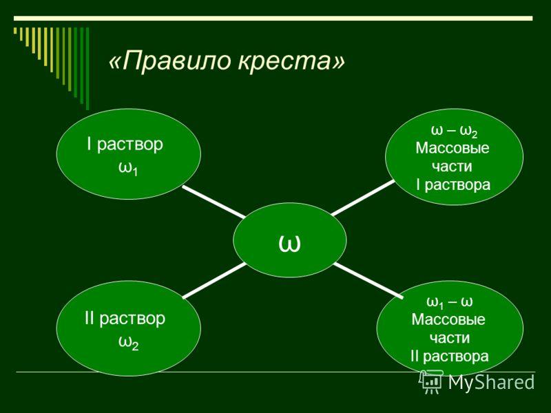«Правило креста» ω I раствор ω1 ω – ω2 Массовые части I раствора ω1 – ω Массовые части II раствора II раствор ω2
