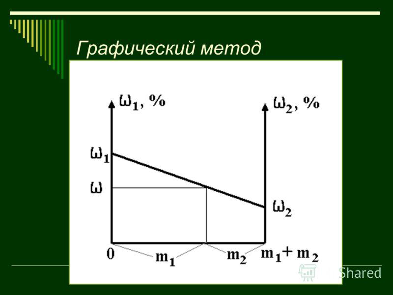 Грaфuческий метод