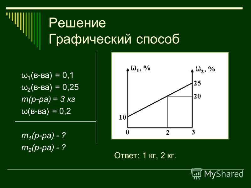 Решение Графический способ ω 1 (в-ва) = 0,1 ω 2 (в-ва) = 0,25 m(р-ра) = 3 кг ω(в-ва) = 0,2 m 1 (р-ра) - ? m 2 (р-ра) - ? Ответ: 1 кг, 2 кг.