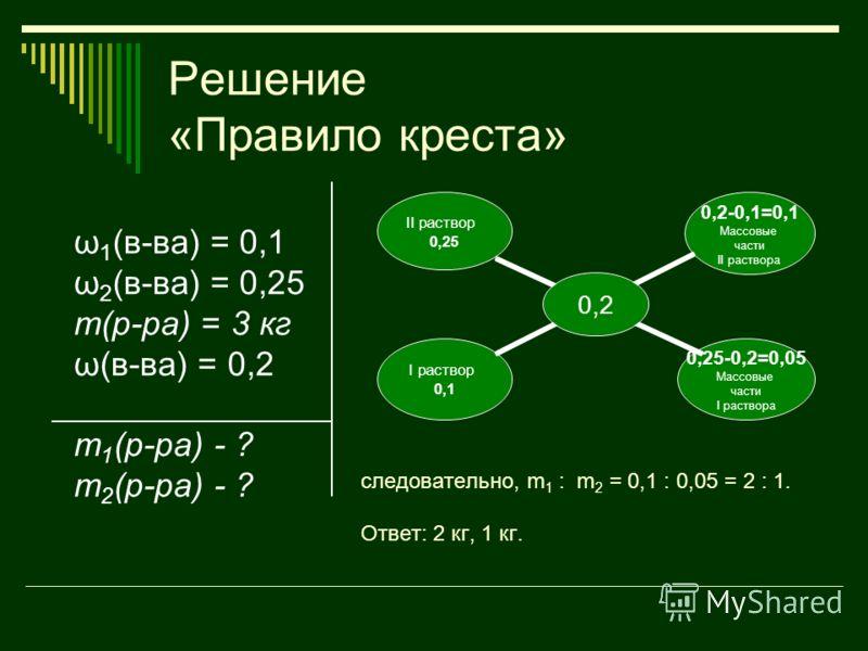 Решение «Правило креста» ω 1 (в-ва) = 0,1 ω 2 (в-ва) = 0,25 m(р-ра) = 3 кг ω(в-ва) = 0,2 m 1 (р-ра) - ? m 2 (р-ра) - ? следовательно, m 1 : m 2 = 0,1 : 0,05 = 2 : 1. Ответ: 2 кг, 1 кг. 0,2 II раствор 0,25 0,2-0,1=0,1 Массовые части II раствора 0,25-