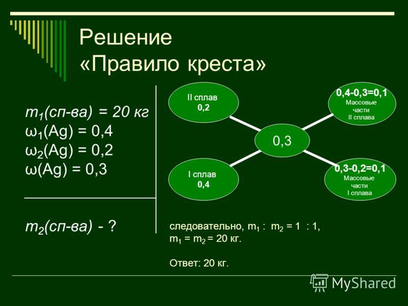 Решение «Правило креста» m 1 (сп-ва) = 20 кг ω 1 (Ag) = 0,4 ω 2 (Ag) = 0,2 ω(Ag) = 0,3 m 2 (сп-ва) - ? следовательно, m 1 : m 2 = 1 : 1, m 1 = m 2 = 20 кг. Ответ: 20 кг. 0,3 II сплав 0,2 0,4-0,3=0,1 Массовые части II сплава 0,3-0,2=0,1 Массовые части