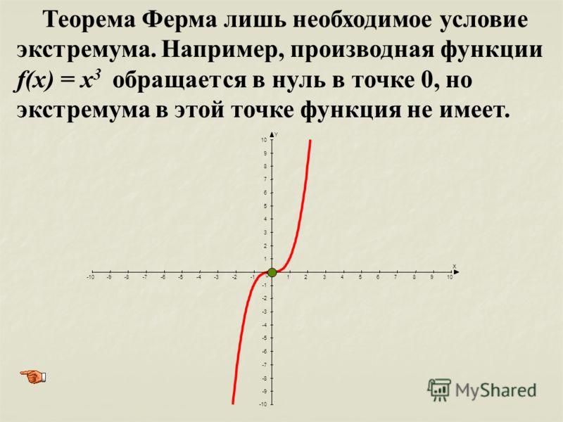 Теорема Ферма лишь необходимое условие экстремума. Например, производная функции f(x) = x 3 обращается в нуль в точке 0, но экстремума в этой точке функция не имеет. X Y -10-9-8-7-6-5-4-3-212345678910 -10 -9 -8 -7 -6 -5 -4 -3 -2 1 2 3 4 5 6 7 8 9 10