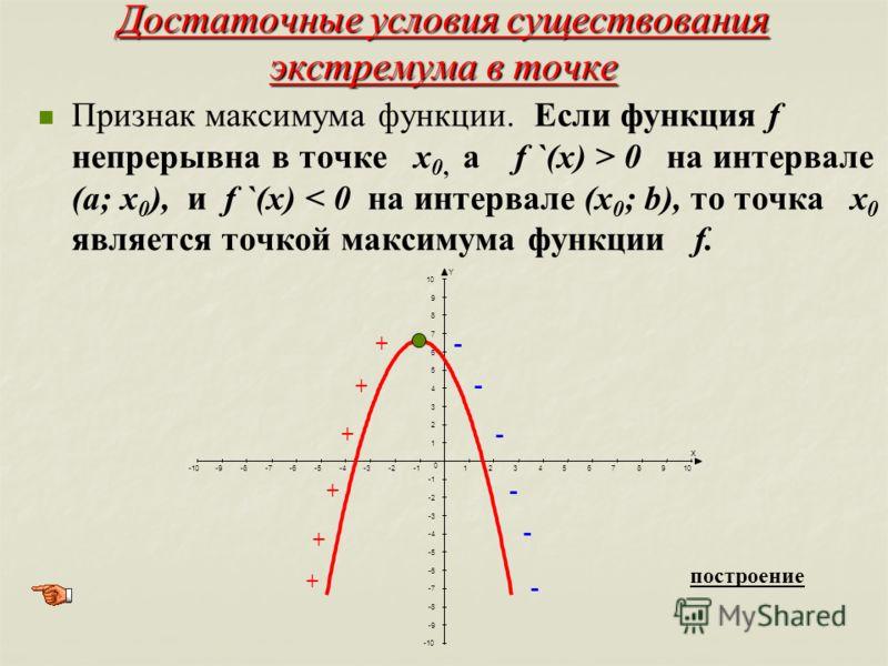 Достаточные условия существования экстремума в точке Признак максимума функции. Если функция f непрерывна в точке х 0, а f `(x) > 0 на интервале (а; х 0 ), и f `(x) < 0 на интервале (х 0 ; b), то точка х 0 является точкой максимума функции f. X Y -10