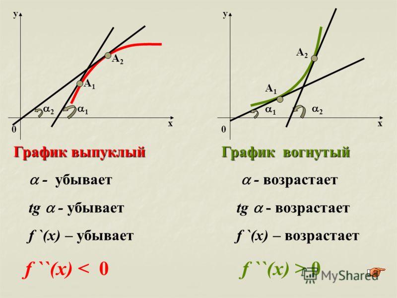 х у 0 х у 0 1 2 График выпуклый - убывает tg - убывает f `(x) – убывает f ``(x) < 0 График вогнутый - возрастает tg - возрастает f `(x) – возрастает f ``(x) > 0 1 2 A1A1 A2A2 A1A1 A2A2
