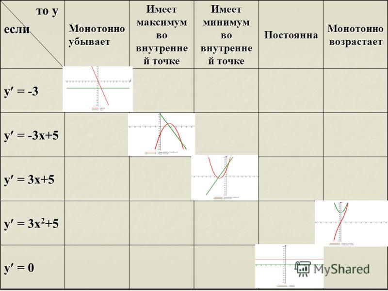 то у то уесли Монотонно убывает Имеет максимум во внутренне й точке Имеет минимум во внутренне й точке Постоянна Монотонно возрастает у = -3 y = -3x+5 y = 3x+5 y = 3x 2 +5 y = 0