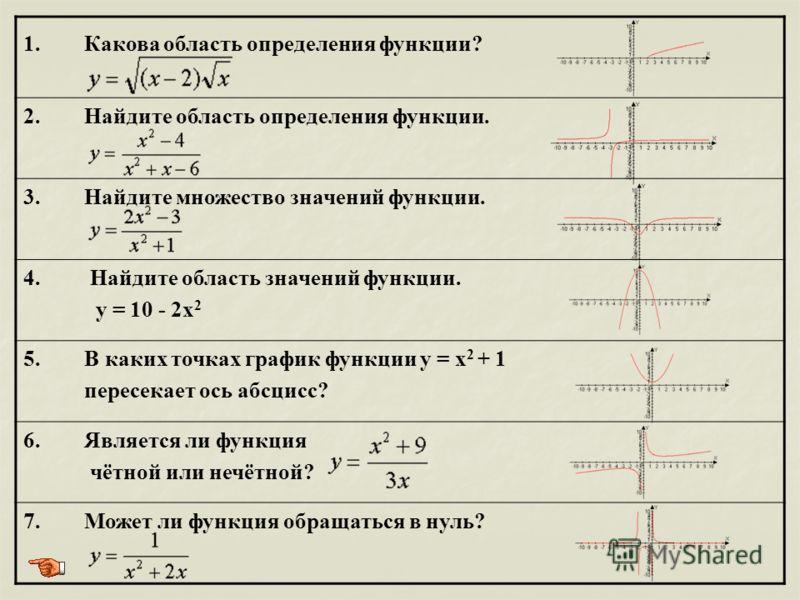 1. Какова область определения функции? 2. Найдите область определения функции. 3. Найдите множество значений функции. 4. Найдите область значений функции. у = 10 - 2x 2 5. В каких точках график функции у = x 2 + 1 пересекает ось абсцисс? 6. Является