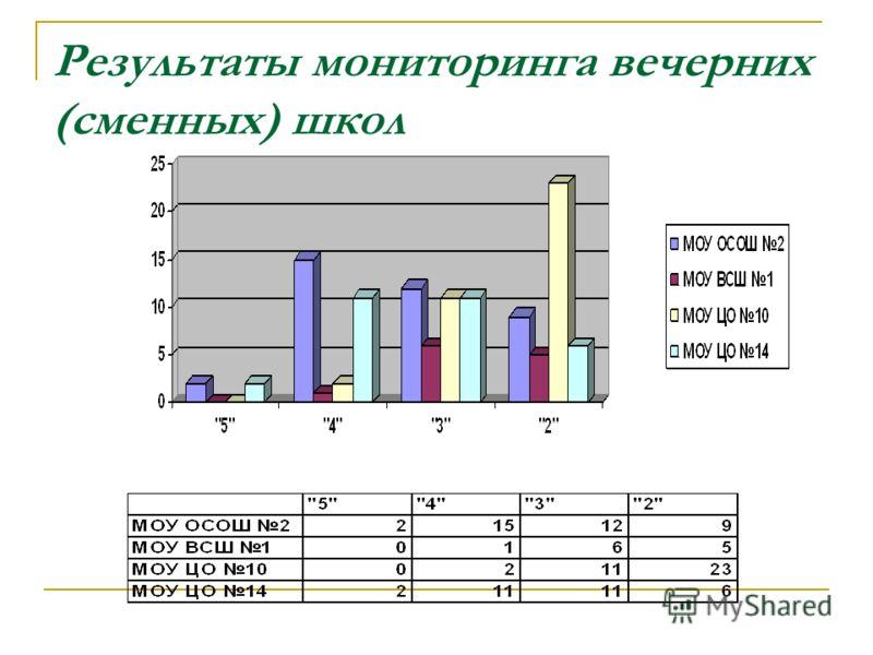 Результаты мониторинга вечерних (сменных) школ