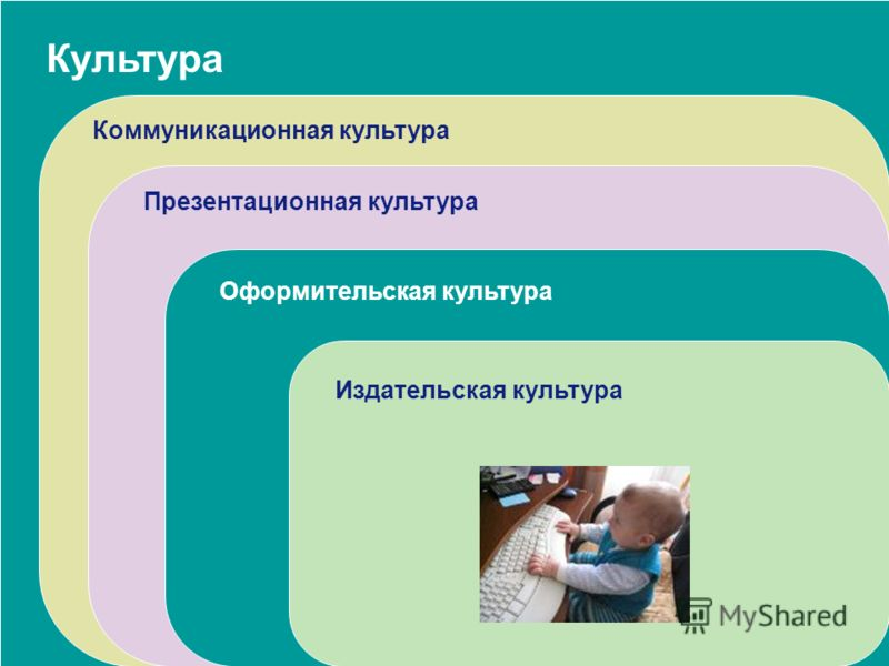 Культура Коммуникационная культура Презентационная культура Оформительская культура Издательская культура