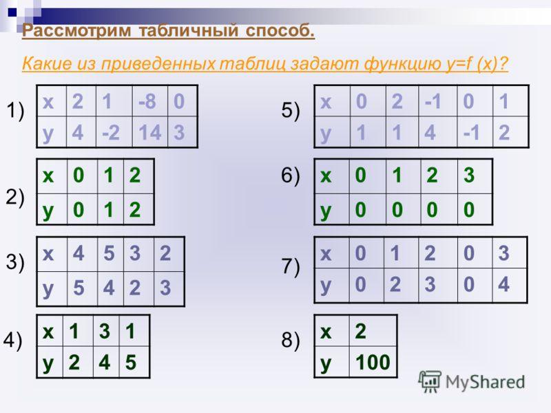 Рассмотрим табличный способ. Какие из приведенных таблиц задают функцию у=f (x)? х21-80 у4-2143 1)1) х012 у012 2)2) х4532 у5423 3)3) х131 у245 4)4) х0201 у114 2 5)5) х0123 у0000 6)6) х01203 у02304 7)7) х2 у100 8)8)