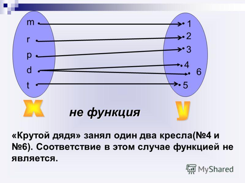 «Крутой дядя» занял один два кресла(4 и 6). Соответствие в этом случае функцией не является. не функция 5 6 2 3 1 4 m r p d t