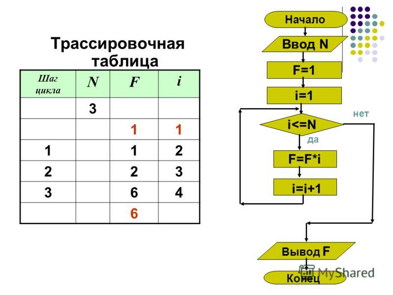 Трассировочная таблица Шаг цикла NF i 3 11 112 223 364 6 да F=F*i Вывод F Конец i
