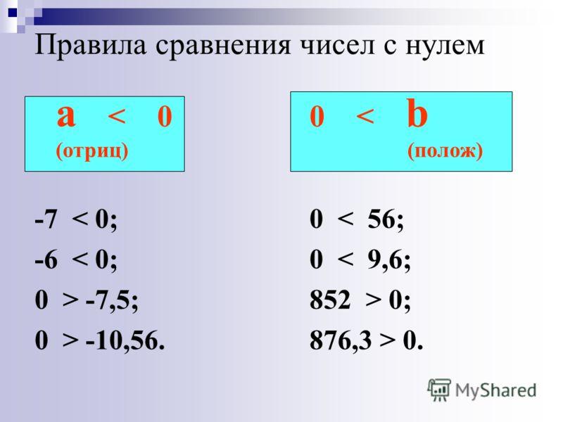 Правила сравнения чисел с нулем a < 0 (отриц) -7 < 0; -6 < 0; 0 > -7,5; 0 > -10,56. 0 < b (полож) 0 < 56; 0 < 9,6; 852 > 0; 876,3 > 0.