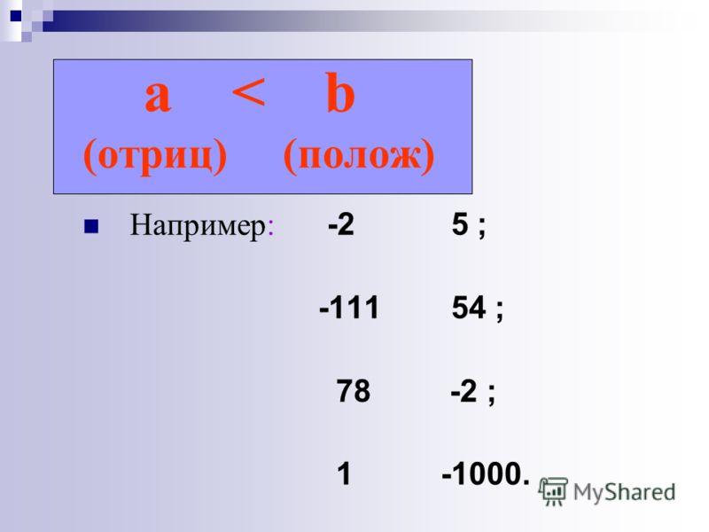 a < b (отриц) (полож) Например: -2 5 ; -111 54 ; 78 -2 ; 1 -1000.
