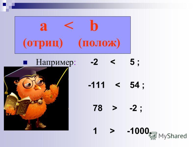 a < b (отриц) (полож) Например: -2 < 5 ; -111 < 54 ; 78 > -2 ; 1 > -1000.
