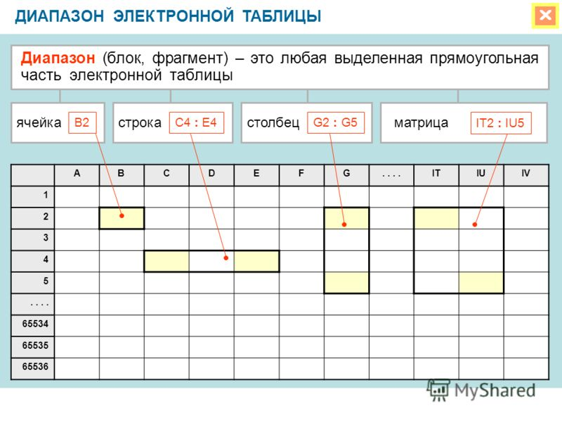 Электронная таблица д.и.менделеева