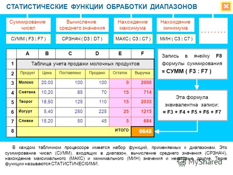 СТАТИСТИЧЕСКИЕ ФУНКЦИИ ОБРАБОТКИ ДИАПАЗОНОВ В каждом табличном процессоре имеется набор функций, применяемых к диапазонам. Это суммирование чисел (СУММ), входящих в диапазон, вычисление среднего значения (СРЗНАЧ), нахождение максимального (МАКС) и ми